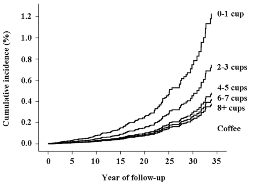 incidence_vs_year_follow-up.png