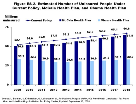 obama-mccain-uninsured-projections