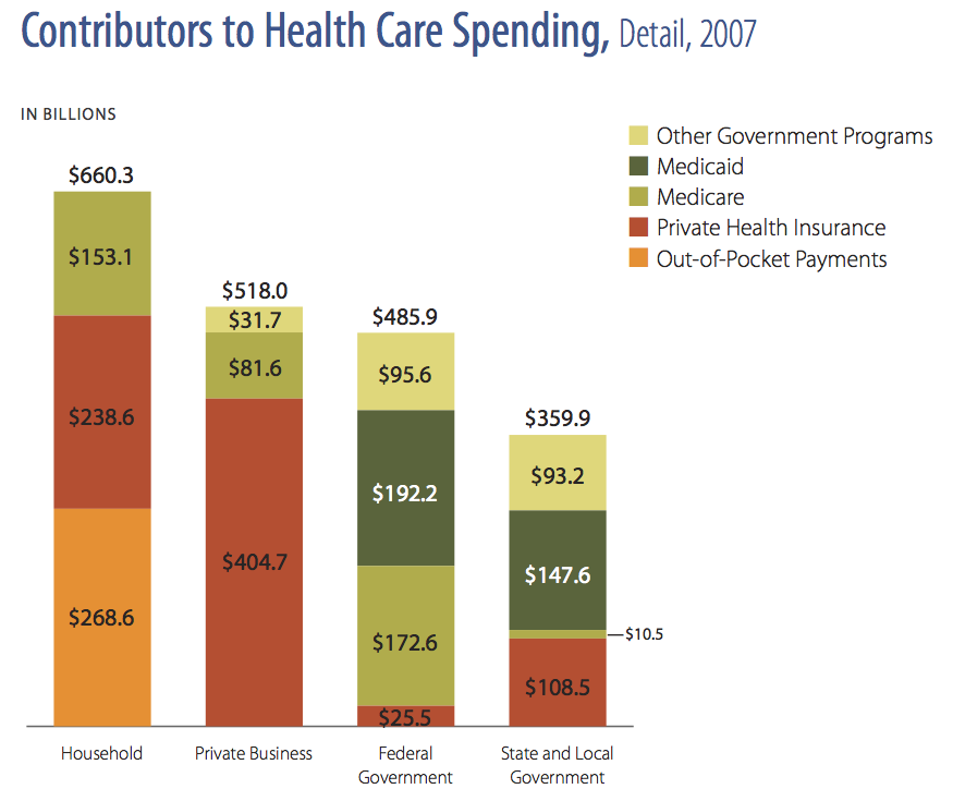 contributors-us-health-spending