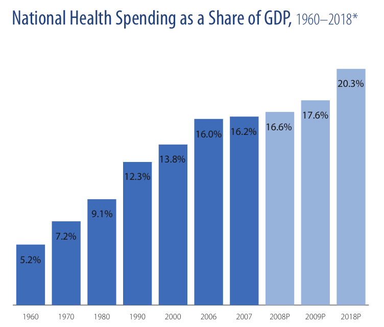 us-health-spending
