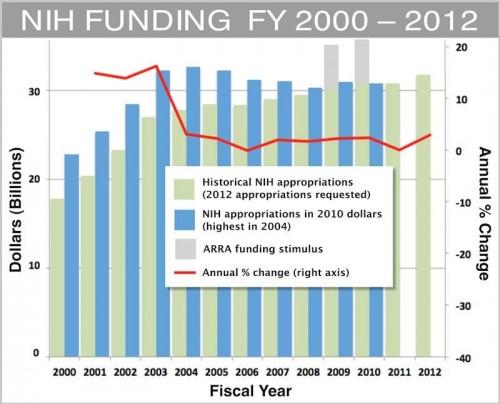 NIH funding FY2000-2012