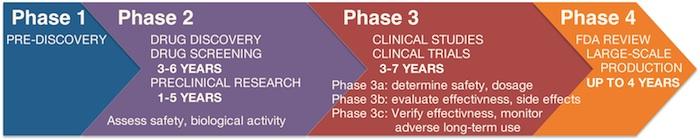Drug development pipeline