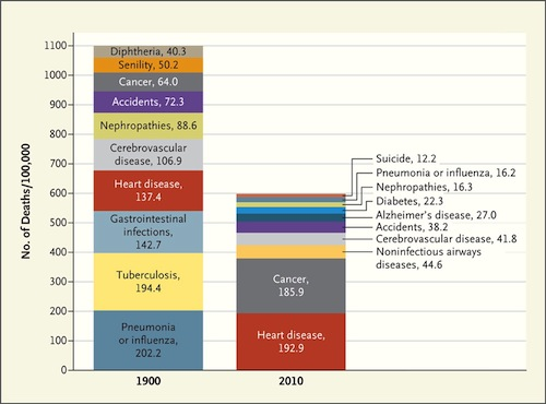 Deaths: 1900 vs 2010