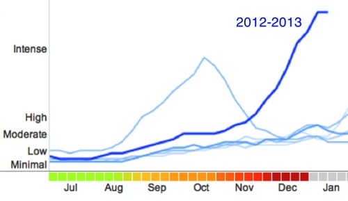 Google flu trends 2012-2013
