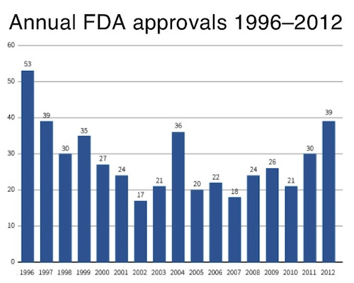 FDA approvals 1996-2012