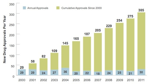 New drug approvals since 2000