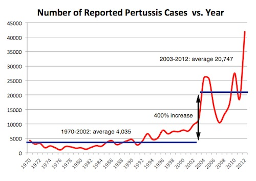 Number reported pertusis cases vs year