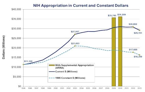 NIH appropriations