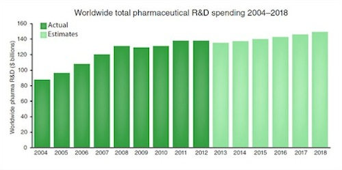 Worldwide total pharma R&D spending 2004-2018