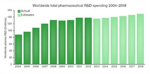 Worldwide total pharma R&D spending 2004-2018