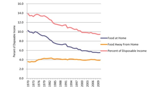 Food expenditures as a percentage of disposable income