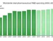 worldwide-total-pharma-rd-spending-2004-2018.jpg