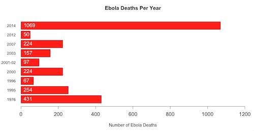 Ebola deaths per year