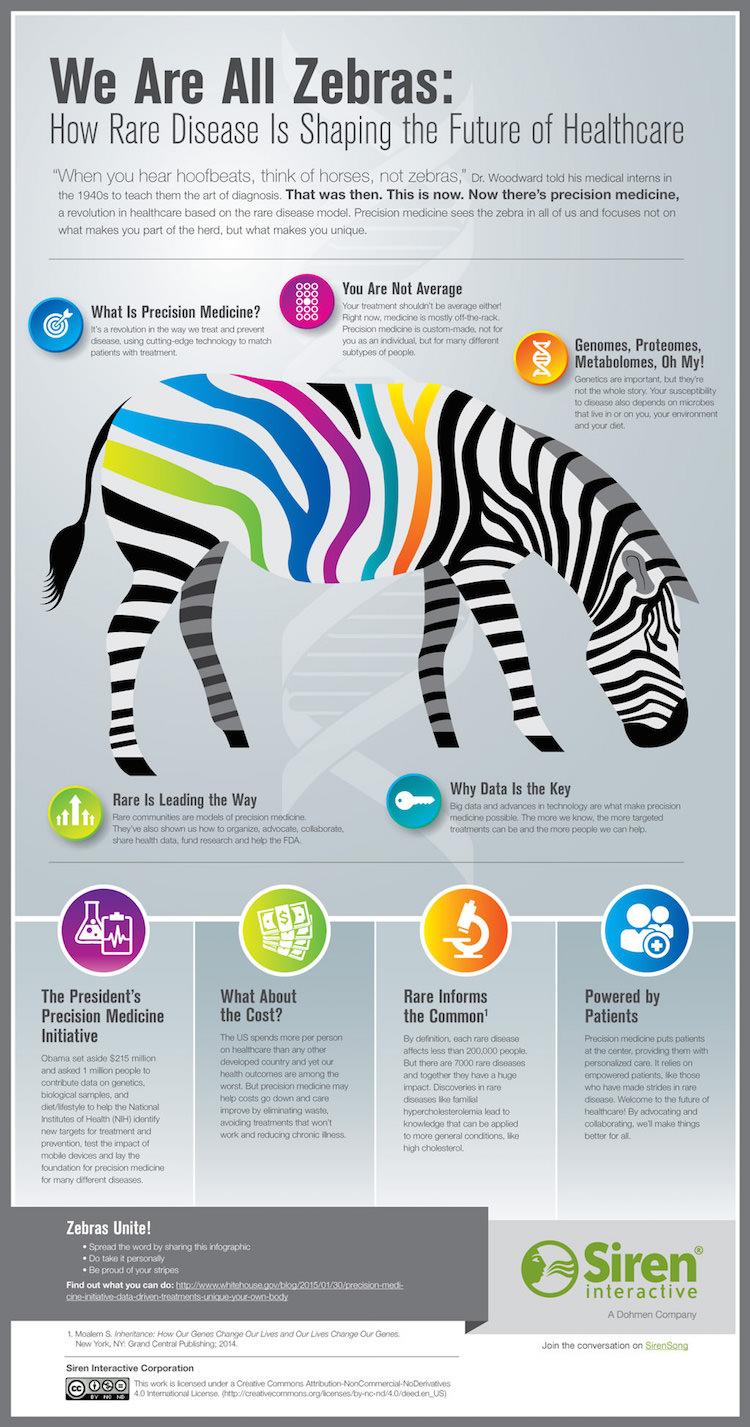 Rare Disease Zebras 2015