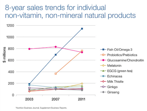 Graph showing sales and use trends for natural products